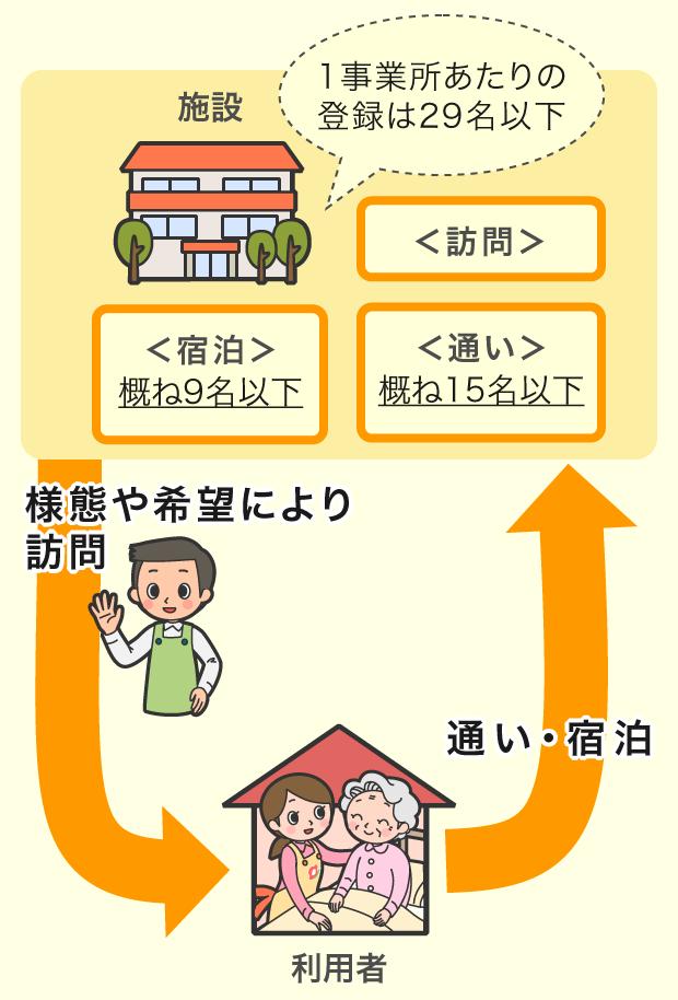 介護 多 居宅 規模 小 型 機能